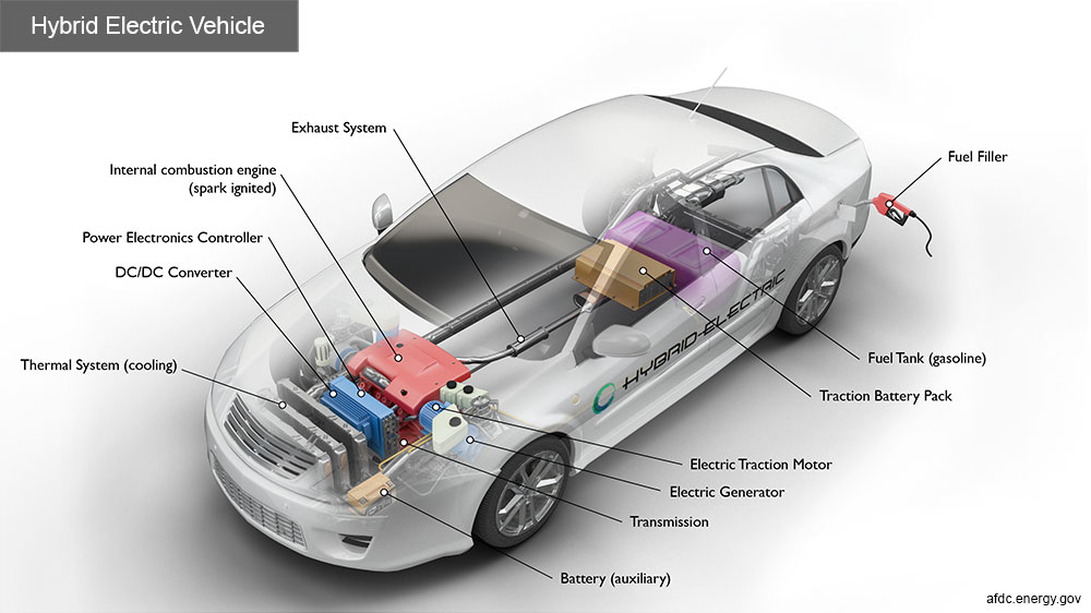 Xe HEV - Hybrid Electric Vehicle