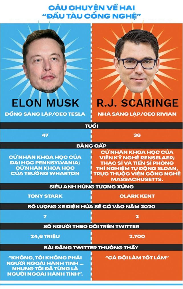 R.J Scaringe - Elon Musk