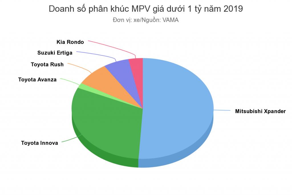 Doanh số phân khúc MPV 2019