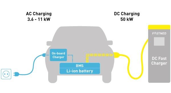 Sạc pin ô tô điện ev